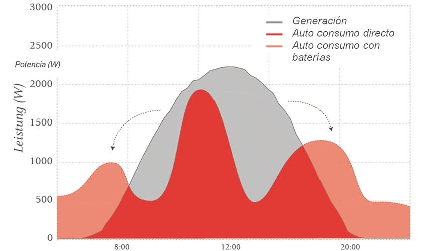 En Diseño de Sistemas Fotovoltaicos (FV): Introducción a medios de desconexión y protecciones de sobrecorriente