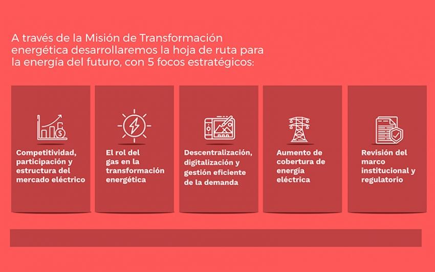 El proceso de Transición Energética en Colombia